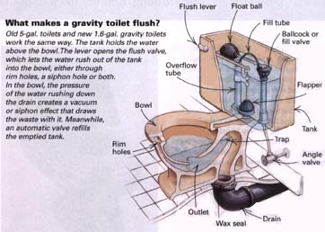 Diagram of how gravity fed toilet works