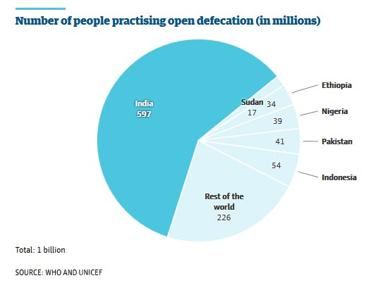 This chart demonstrates the disproportionate number of persons practicing open defecation in India compared with the rest of the world - Courtesty & © The Guardian